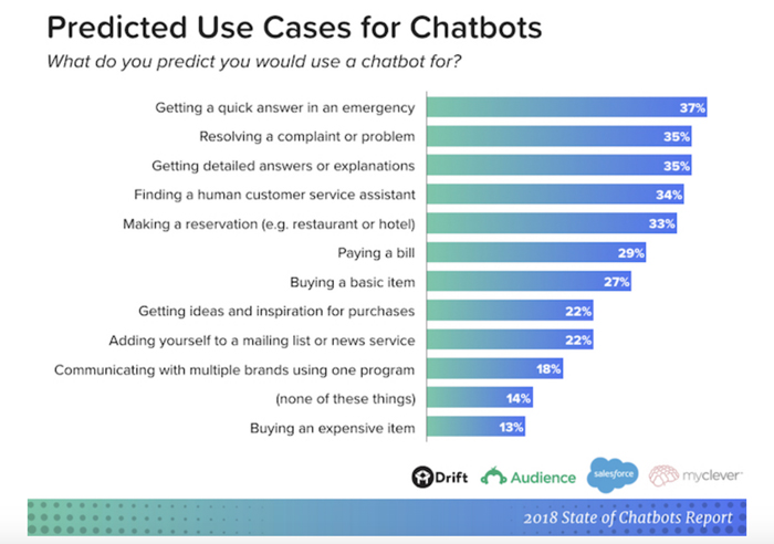 Chatbot use cases graph