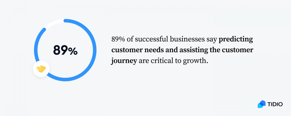 Infographic showing that 89% of successful businesses say predicting customer needs and assisting the customer journey are critical to growth