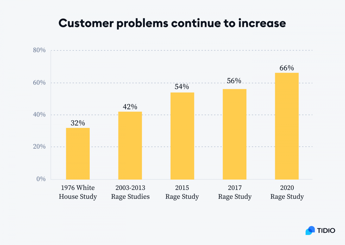 Graph presenting how customers problems increased over the years 1976-2020