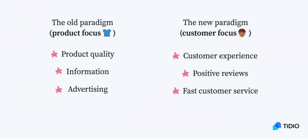 A table comparing product focus with customer focus