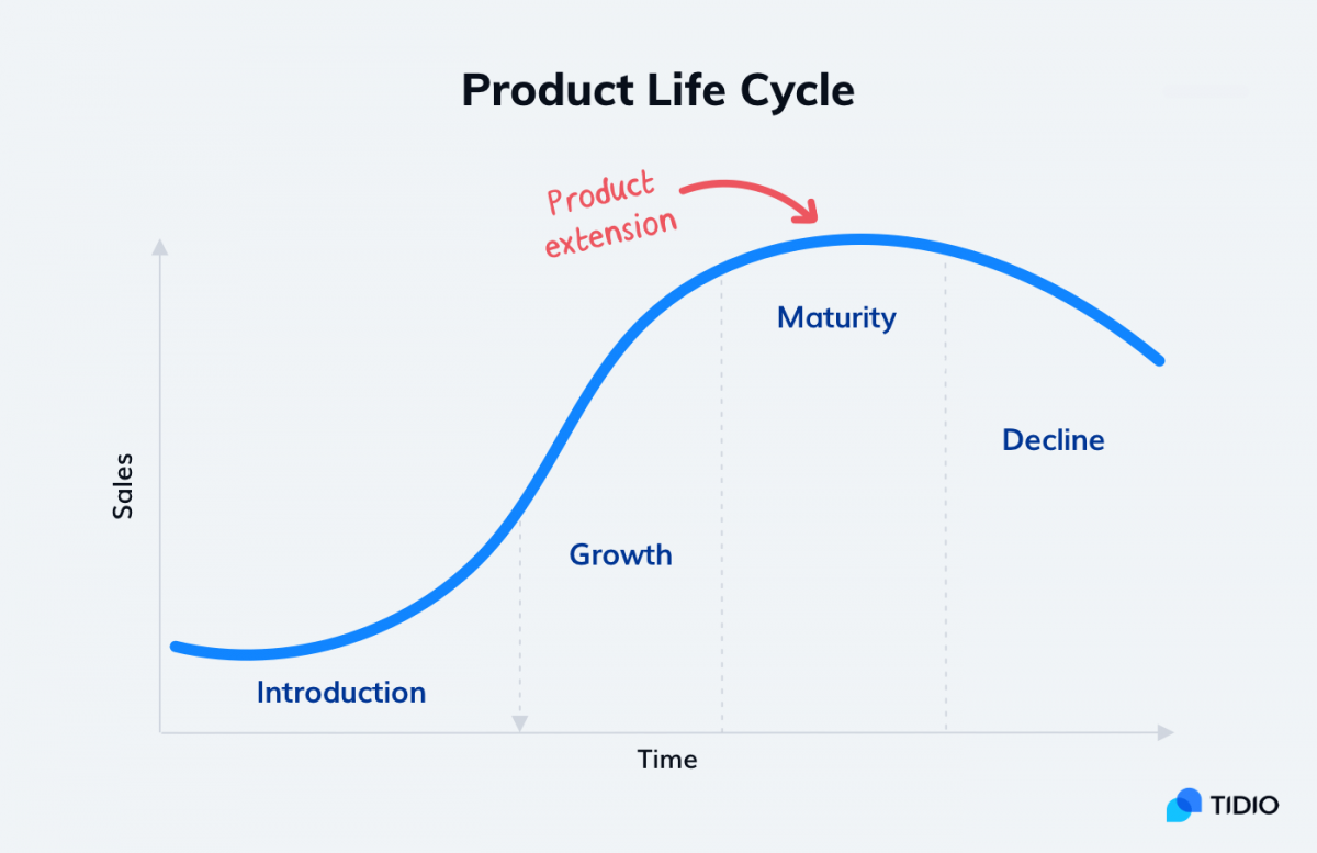 A graph showing a product extension point in the product life cycle