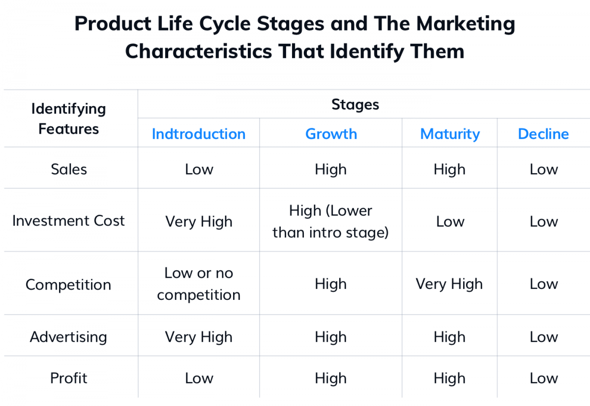 Table of marketing characteristics identifying product life cycle stages