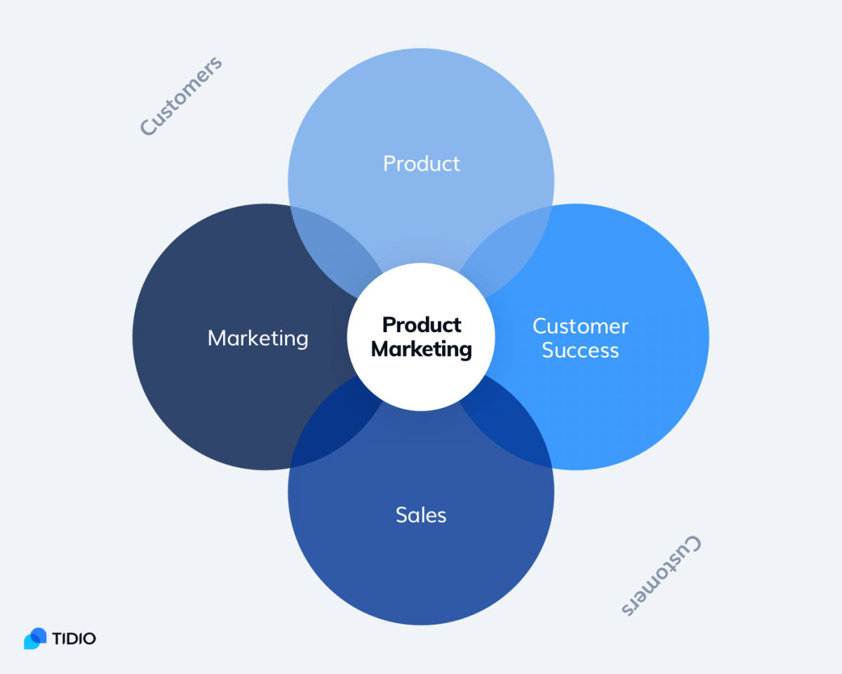 Product-oriented marketing model