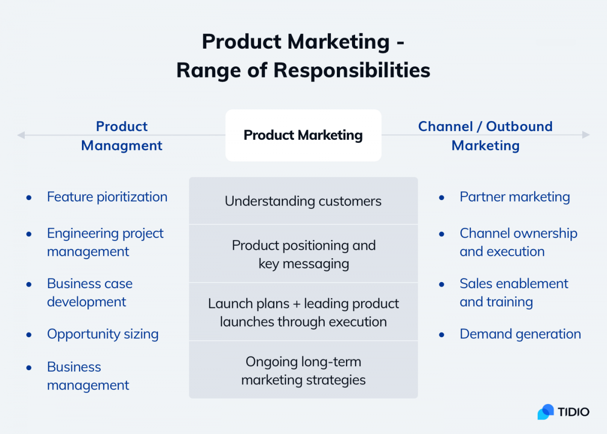 Range of responsibilities in product marketing
