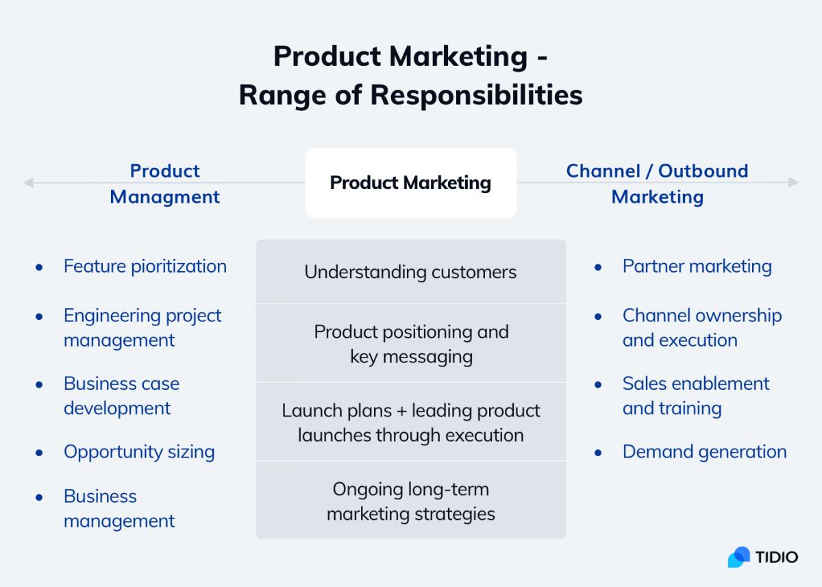 Range of responsibilities in product marketing