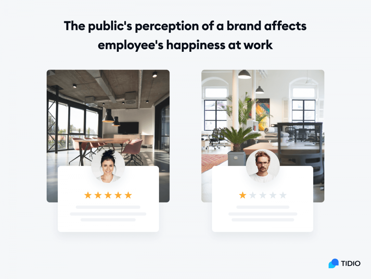Infographic titles: The public's perception of a brand affects employee's happiness at work