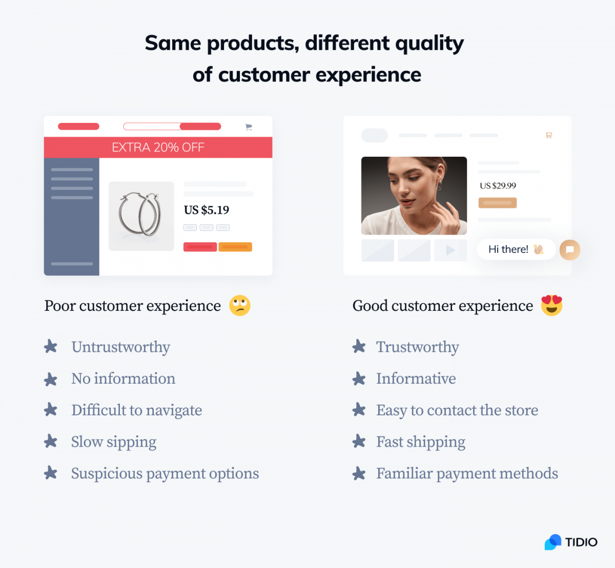 Infographic comparing poor and good customer experience