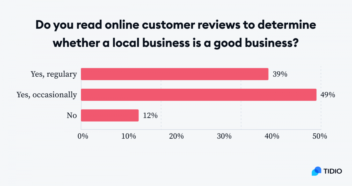 Graph showing how often customers read online customer reviews to determine whether a local business is a good business