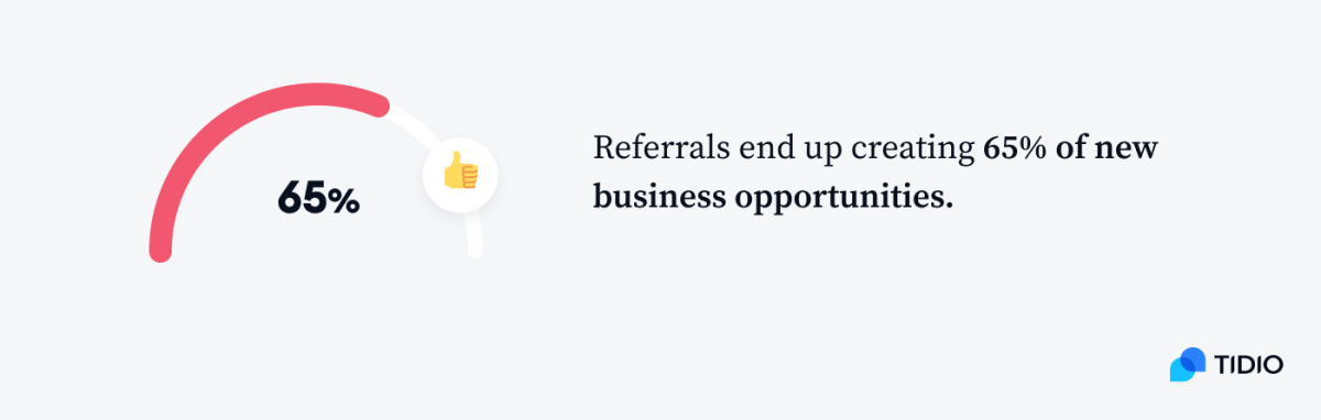 Referrals end up creating 65% of new business opportunities infographic