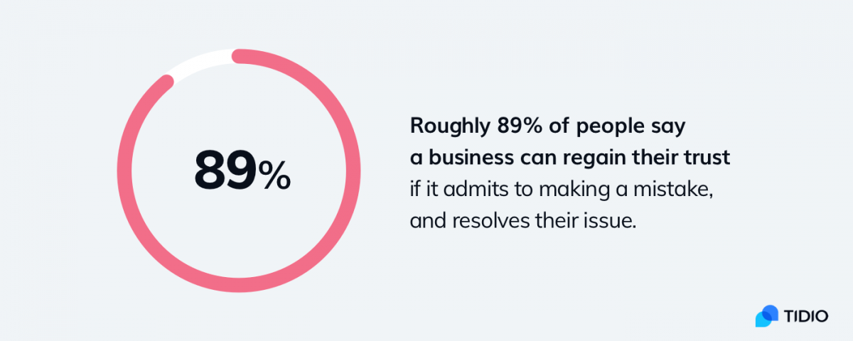 Statistics about building customer trust