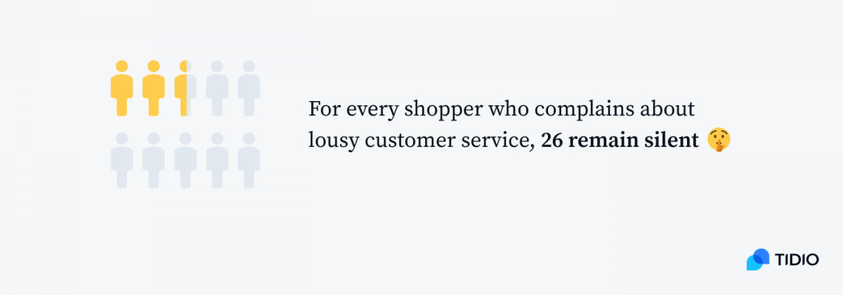 Infographic showing that for every shopper who complains about lousy customer service, 26 remain silent