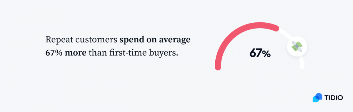 Graph presenting repeat customer that spend on average 67% more than first-time buyers.