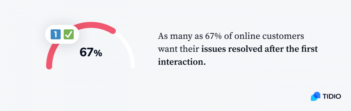 A graph presenting that as many as 67% of online customers want their issues resolved after the first interaction.