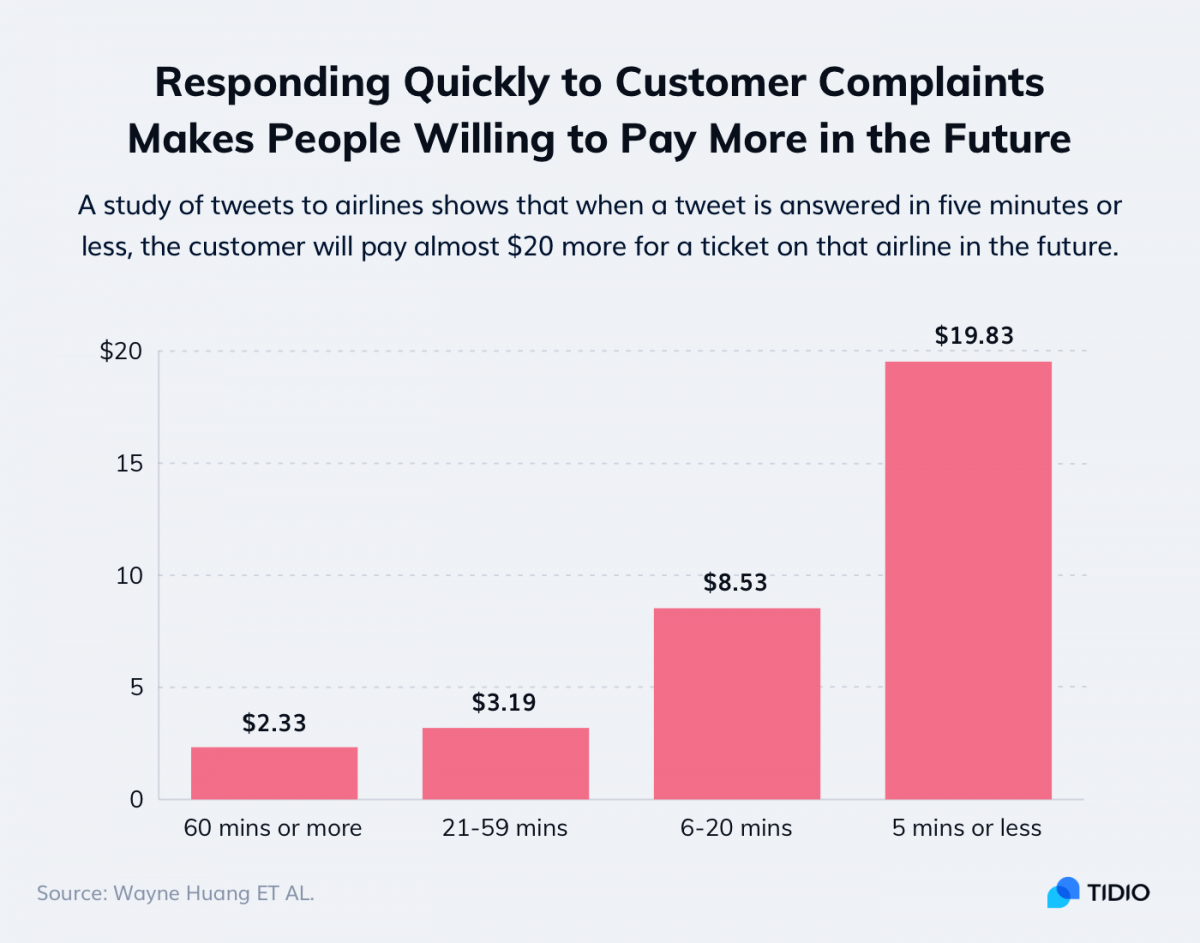 A chart showing the impact of fast responses on customer retention