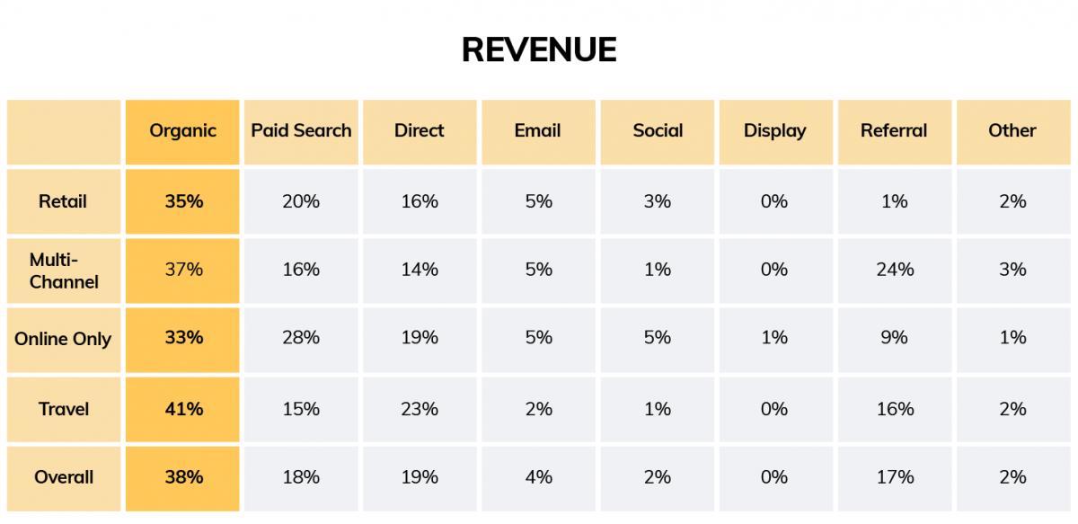 revenue data