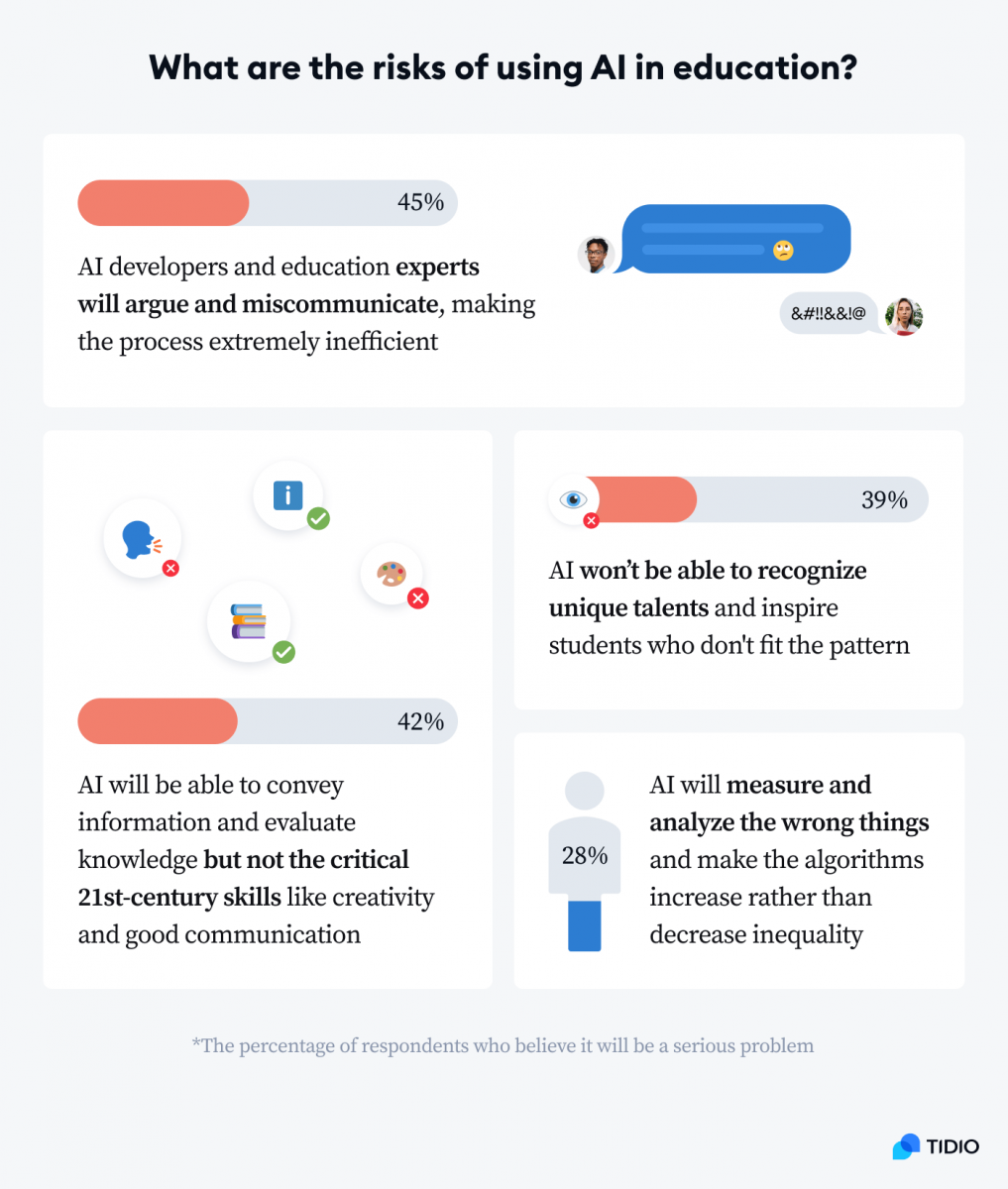 An infographic showing statistics on the risks of using AI in education