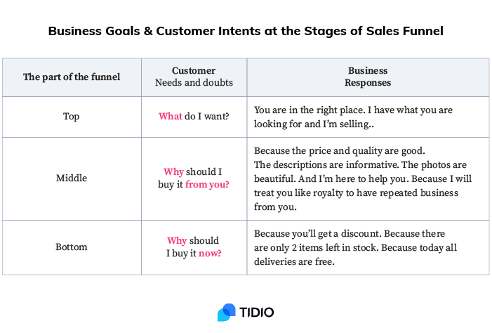 Business Goals & Customer Intents at the Stages of Sales Funnel