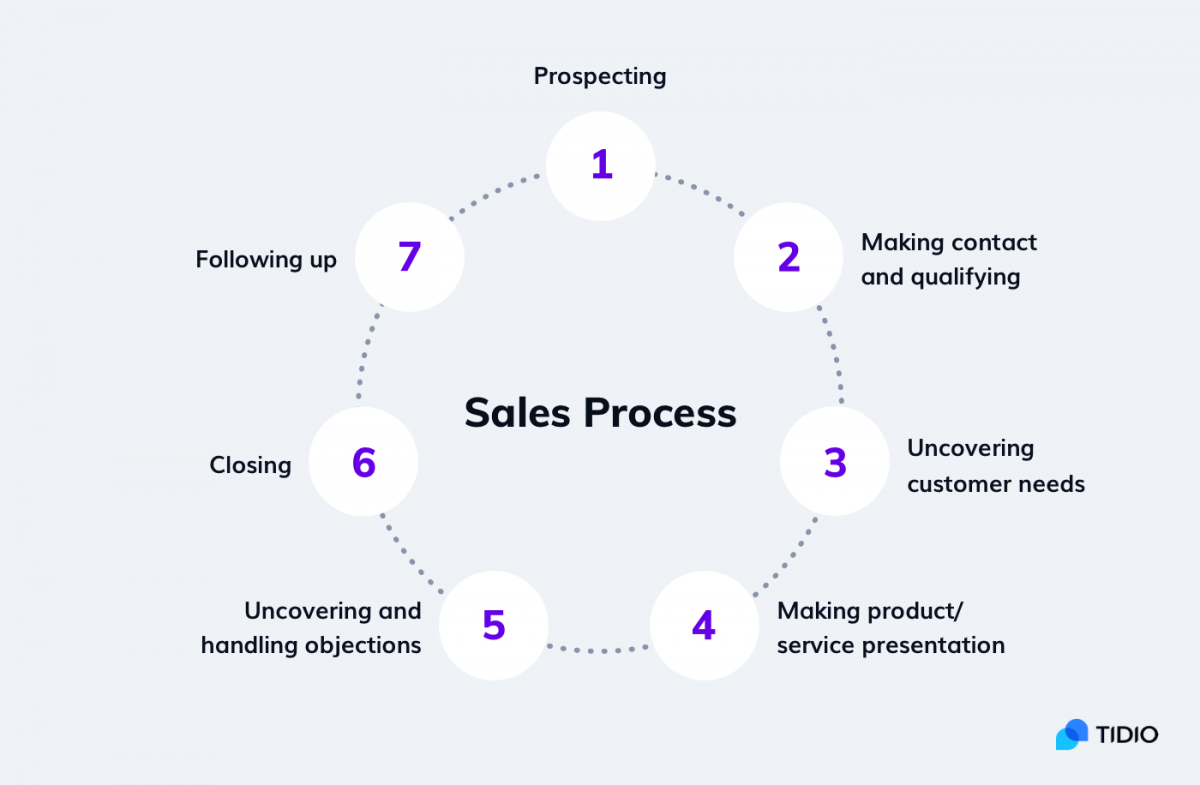 A flowchart depicting the 7 steps of sales process