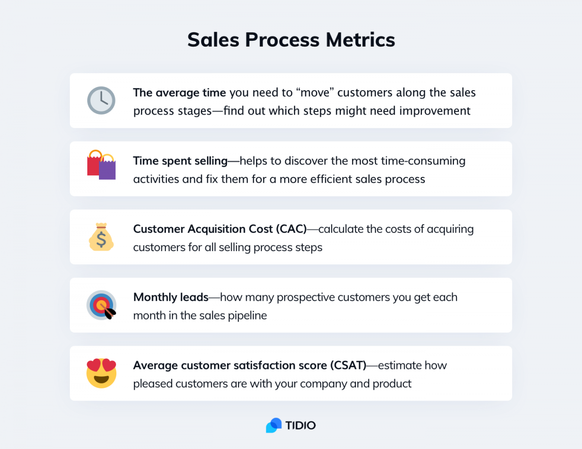 An infographic about sales process metrics