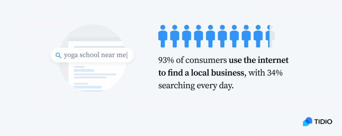 93% of consumers use the internet to find a local business, with 34% searching every day