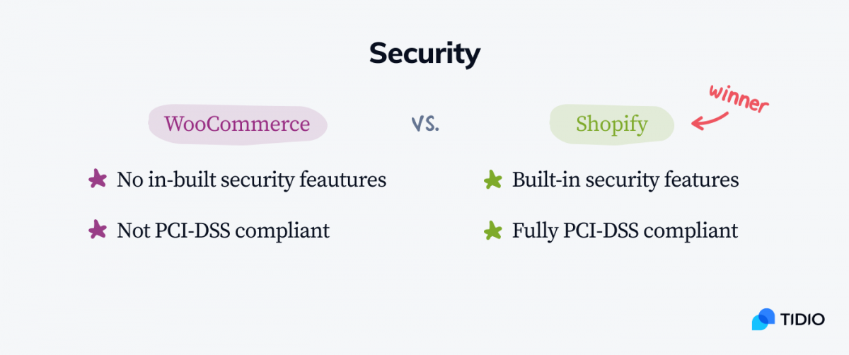 WooCommerce vs Shopify infographic with the comparison of security