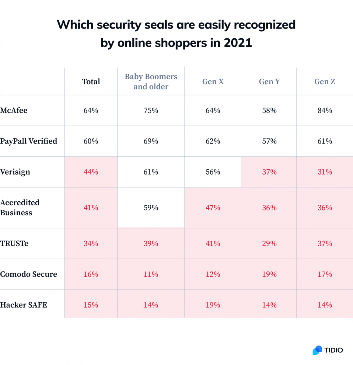 Which security seals are easily recognized by online shoppers infographic