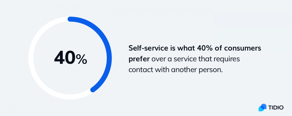 Infographic about the importance of self-service