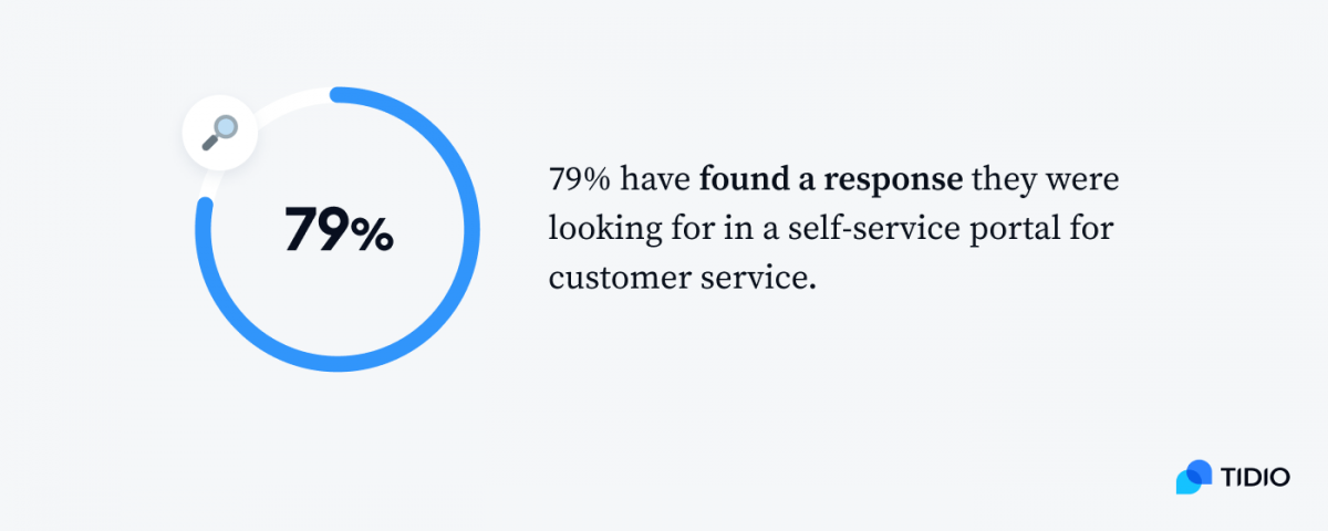 79% have found a response they were looking for in a self-service portal for customer service