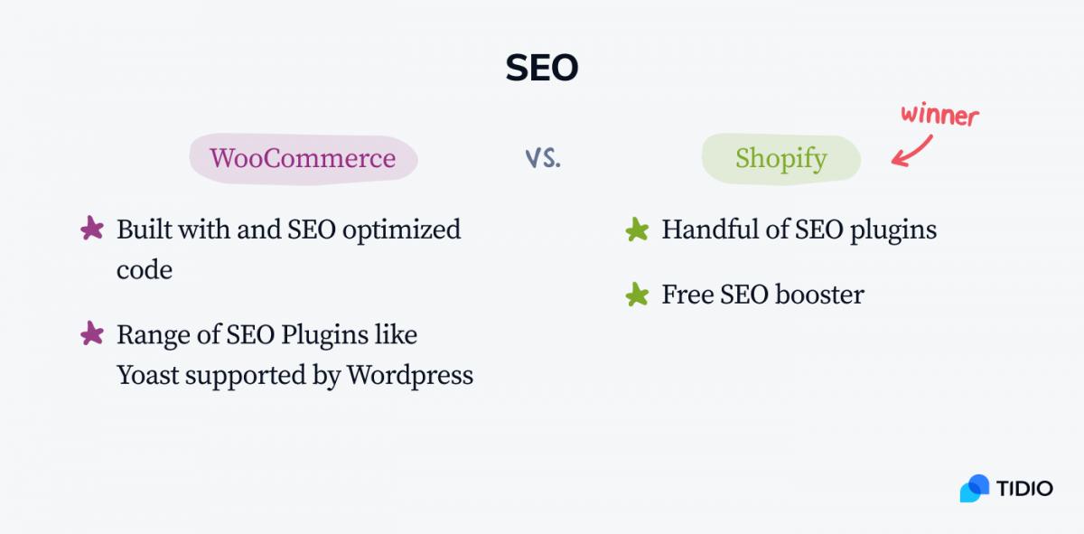 WooCommerce vs Shopify for SEO