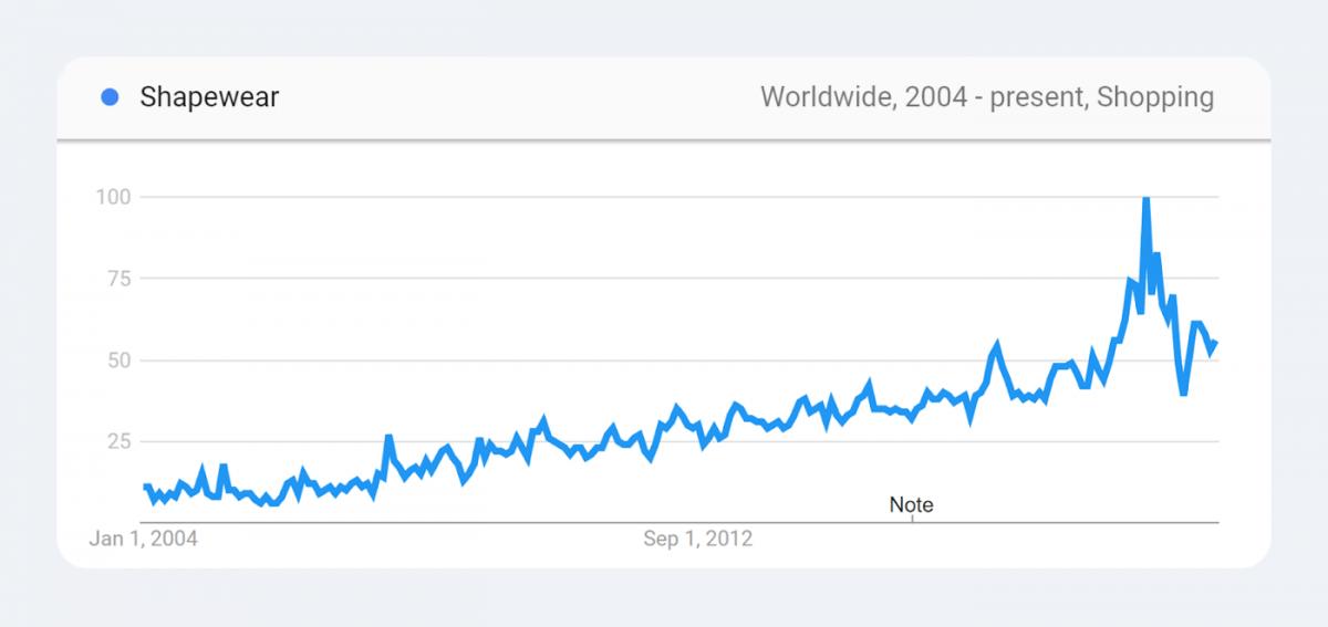 Trending products statistics - shapewear