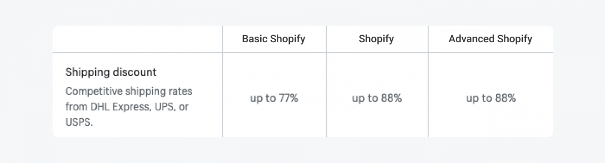 Table with Shopify plans breakdown for shipping discount