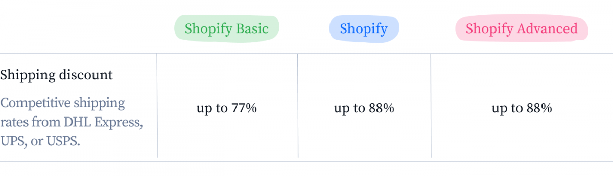 Shopify shipping discounts for different plans