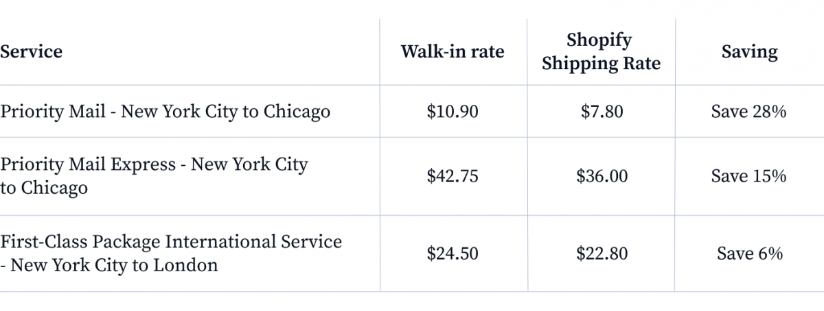 Shopify shipping rate fees
