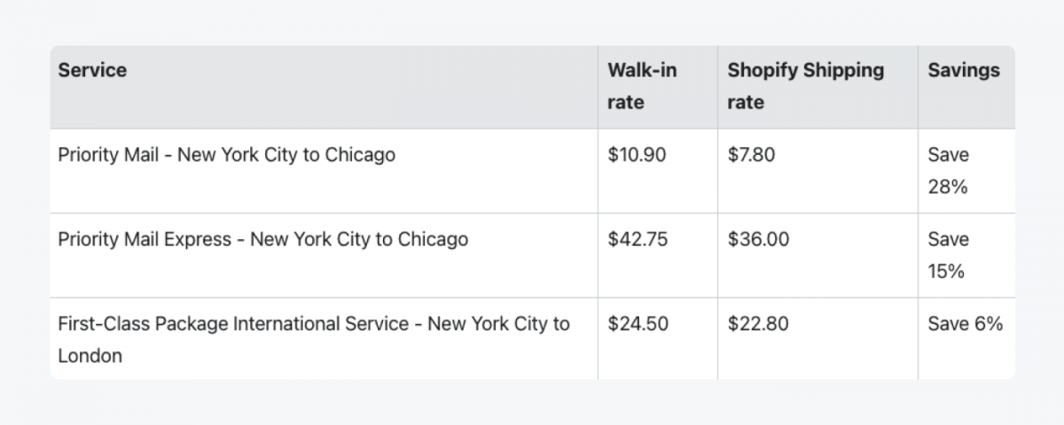 Table with Shopify plans breakdown for USPS shipping feature