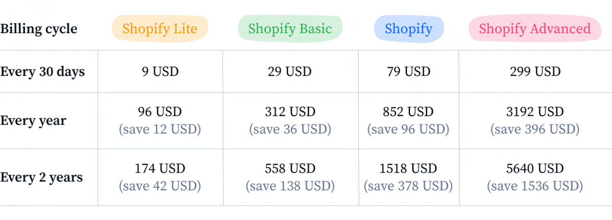 Different Shopify billing cycles