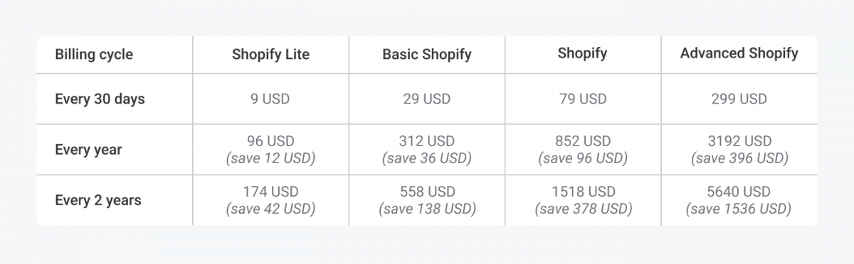 Table with the cost of annual subscription to all plans