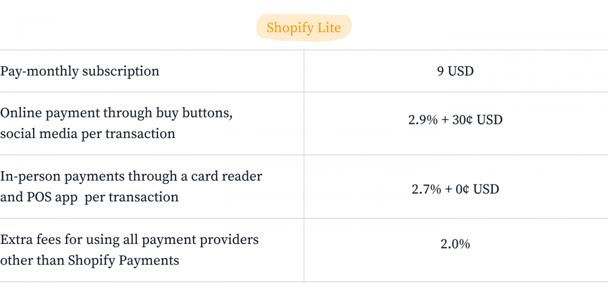 Infographic about Shopify Lite Plan