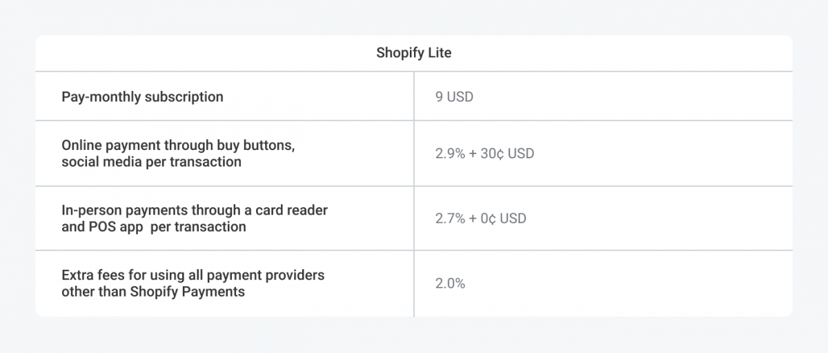 Shopify Lite pricing table