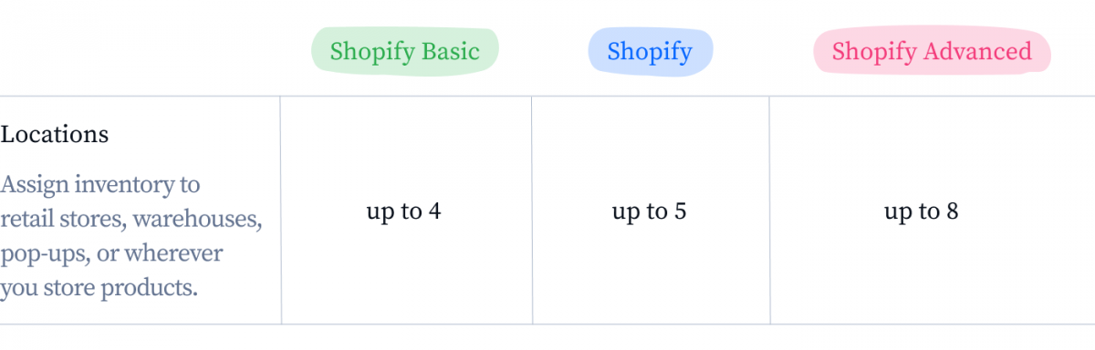 Shopify locations