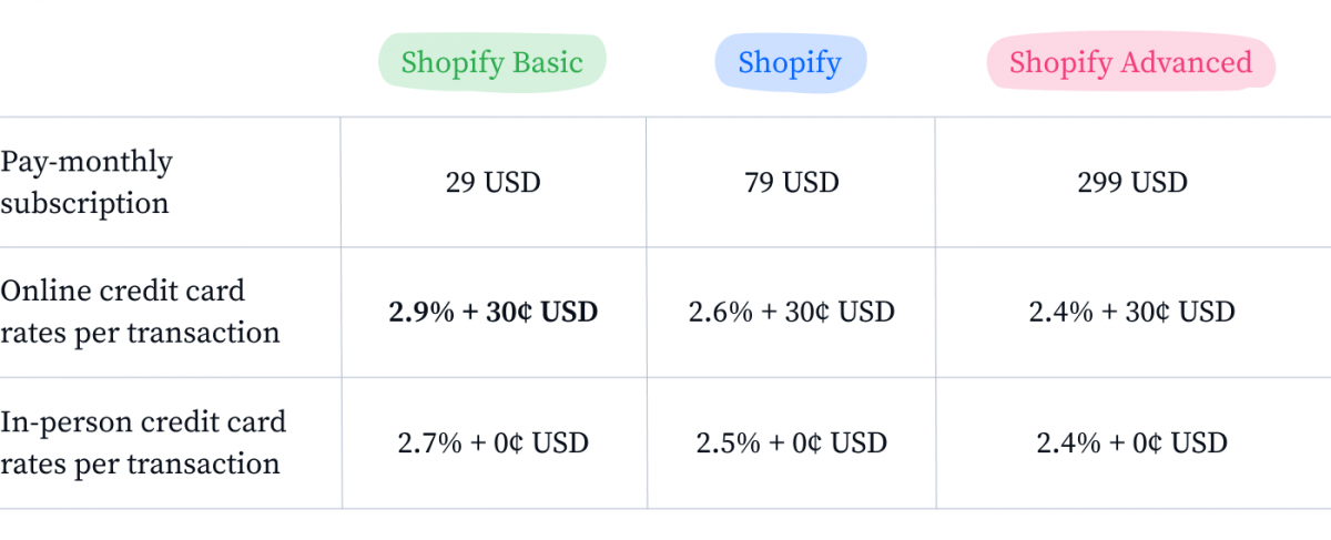 Breakdown of Shopify plans and their prices