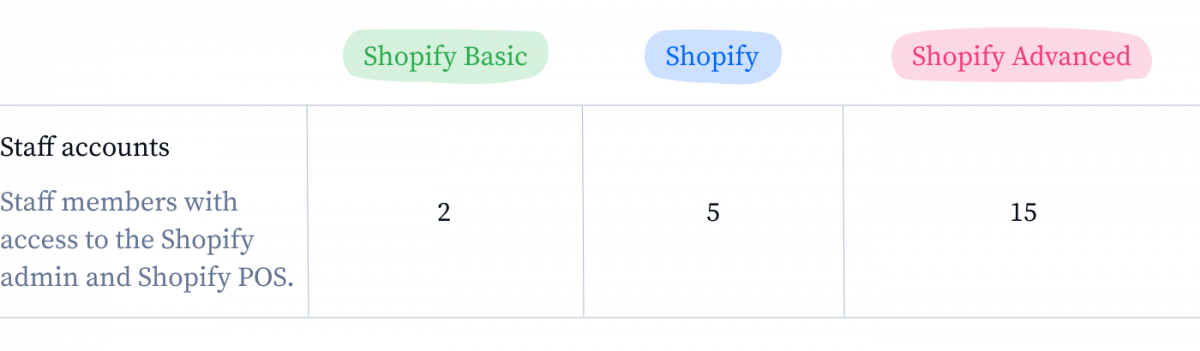 Infographic about Shopify staff accounts
