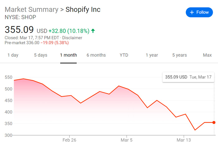 performance of Shopify on the stock market