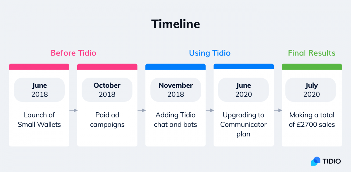 Small Wallets timeline
