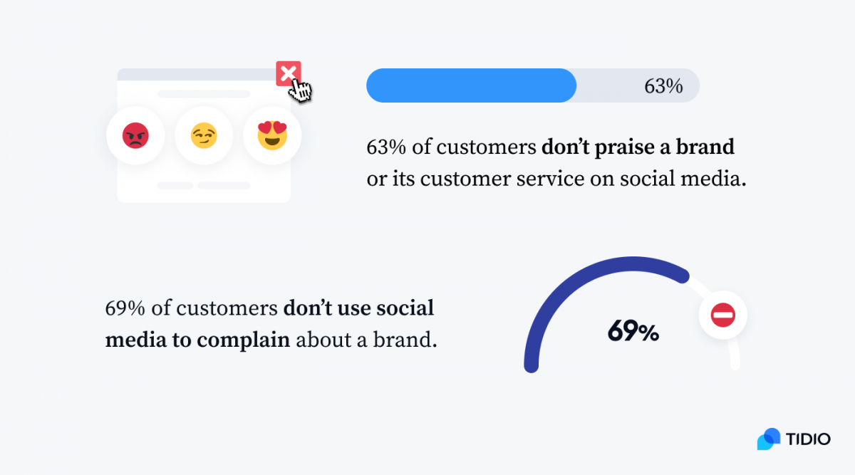 Infographic showing %s of customers who don't praise and don't complain about a brand on social media