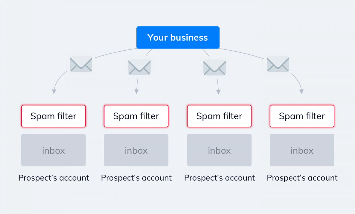 Spam filter schema