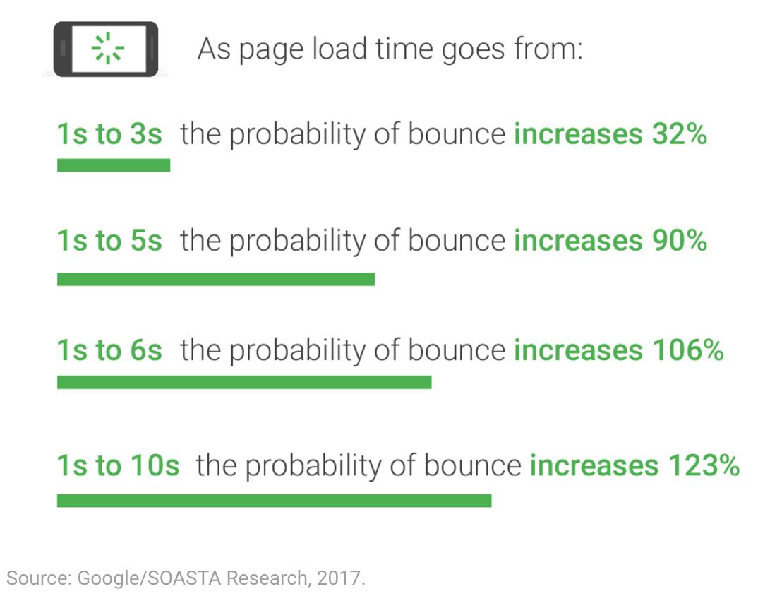 Google/SOASTA Research, 2017