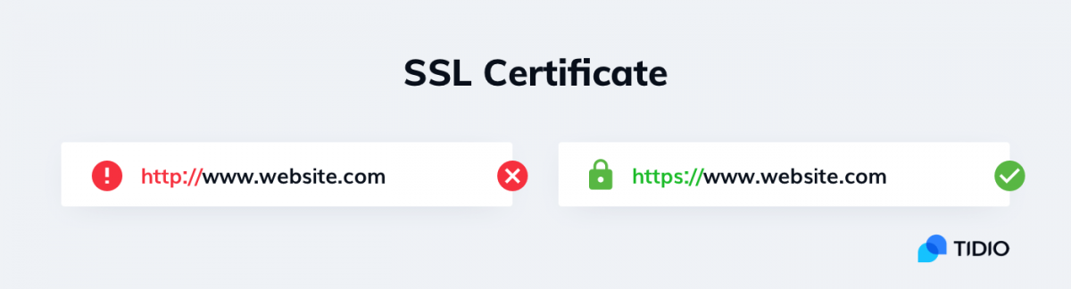 The difference between http and https and the role of a SSL certificate