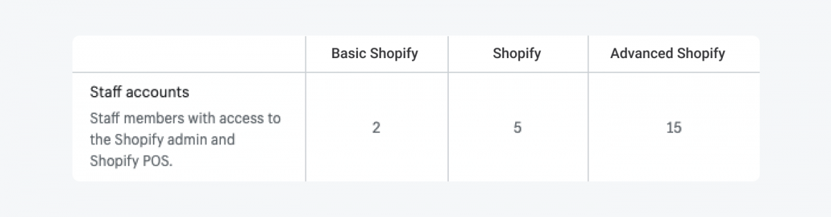 Table with Shopify plans breakdown for the staff accounts