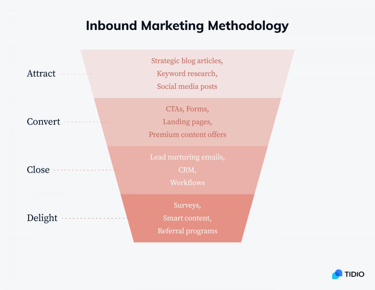 Inbound marketing funnel visualization