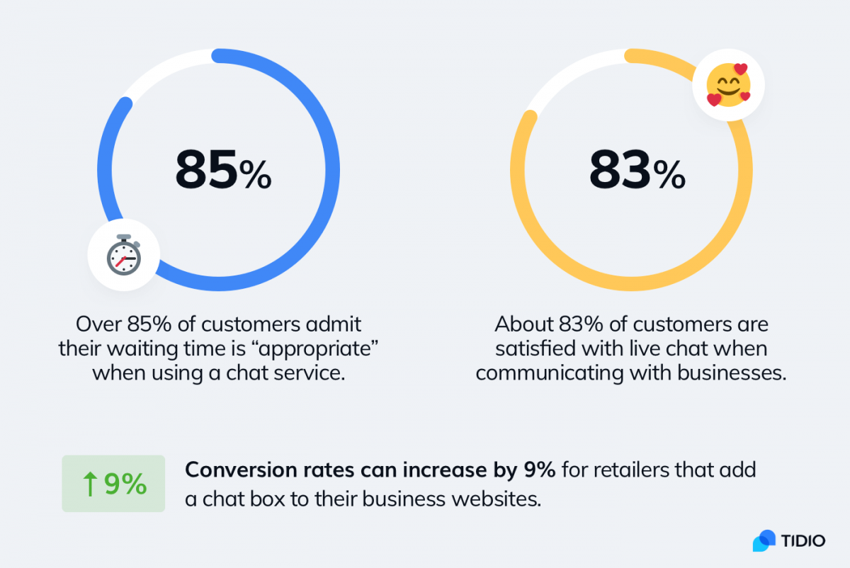Statistics about the impact of adding live chat and website conversion rates
